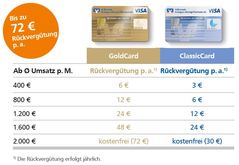 Rückvergütung bei Kreditkarten